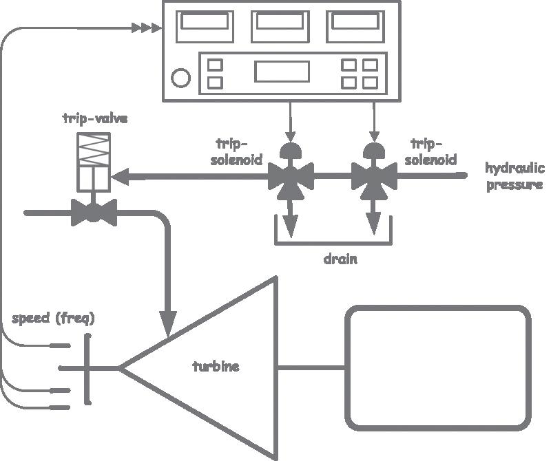 Turbosafe Application