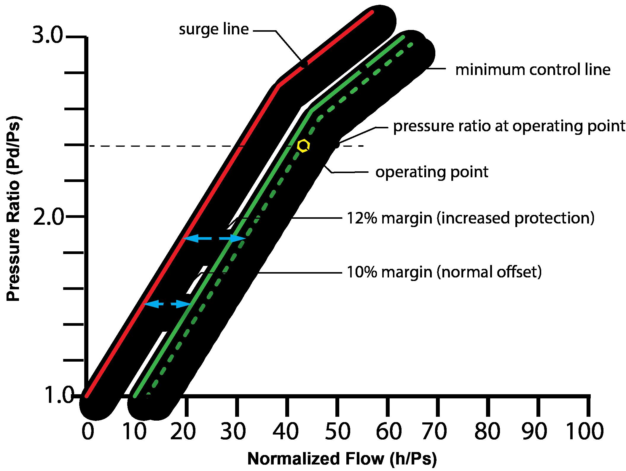 Adaptive control line