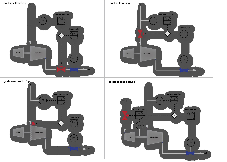 Basic Compressor Throughput (Process, Performance) Control