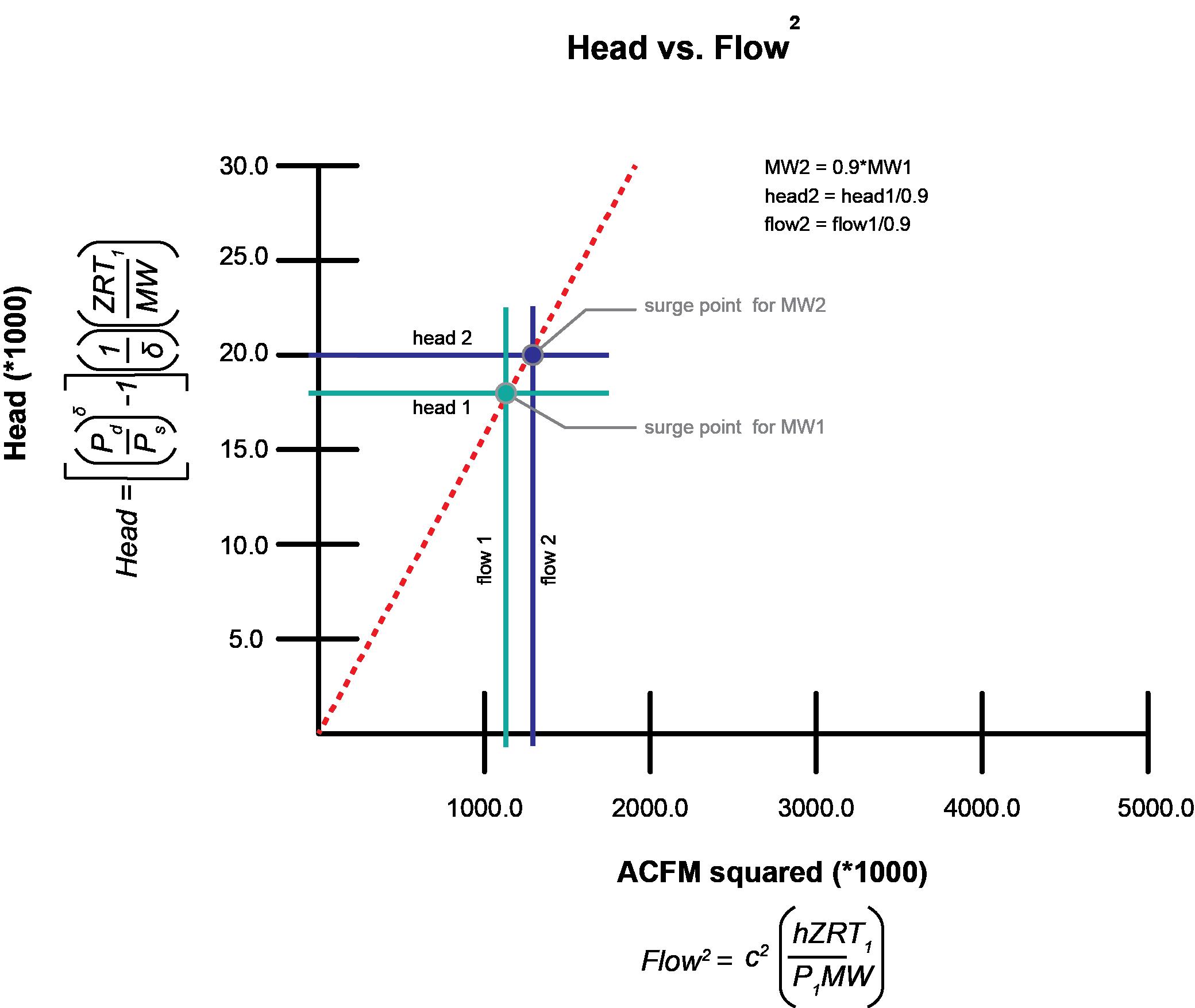 Head vs flow r1 0