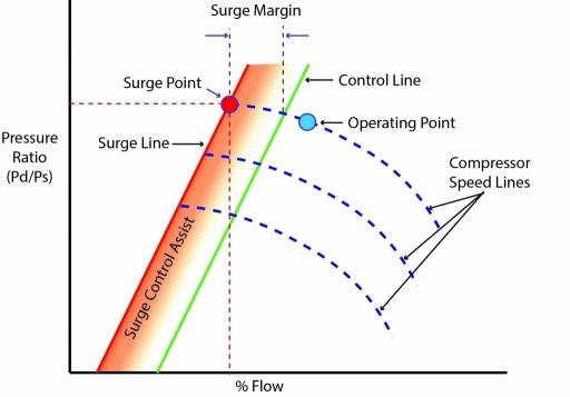 Basic Anti-Surge Control
